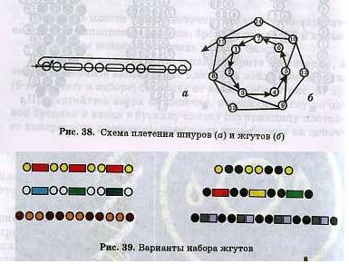 Шнуры и жгуты плетутся из бисера и стекляруса, или из бисера и рубки, или только из бисера или бусин...