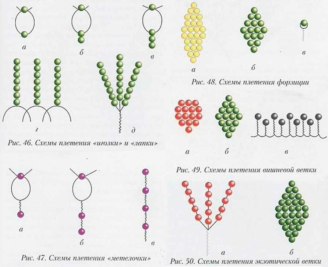 """""""Иголки """".  На проволоку длиной 15-20 см набираем 2 зеленые бисерины, через одну из них встречным движением..."""
