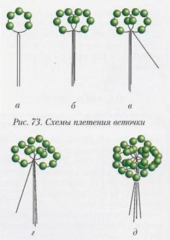 плетение веток маленького дерева