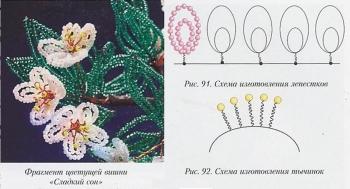 плетение миниатюрной вишни из бисера