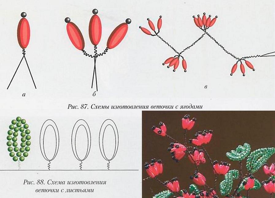 схема плетения куста барбариса из бисера. барбарис из бисера и схема плетения.