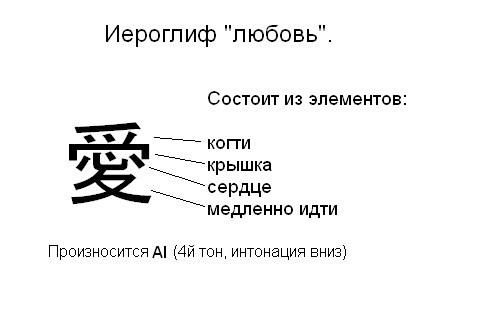 Иероглиф любовь, обозначения