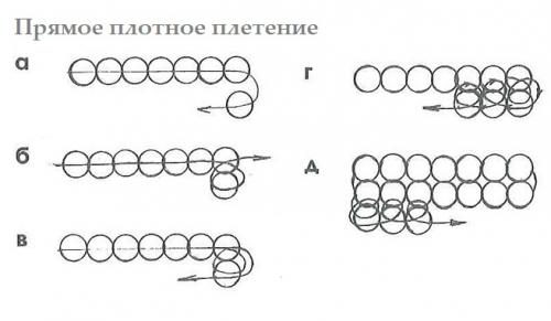 В литературе встречаются различные названия этого вида низания - прямая имитация ткачества, квадратный стежок...